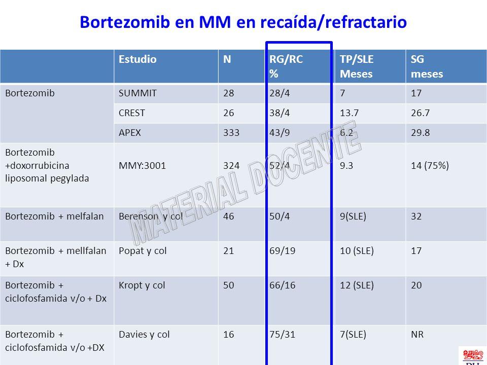 EstudioNRG/RC % TP/SLE Meses SG meses BortezomibSUMMIT2828/4717 CREST2638/413.726.7 APEX33343/96.229.8 Bortezomib +doxorrubicina liposomal pegylada MM