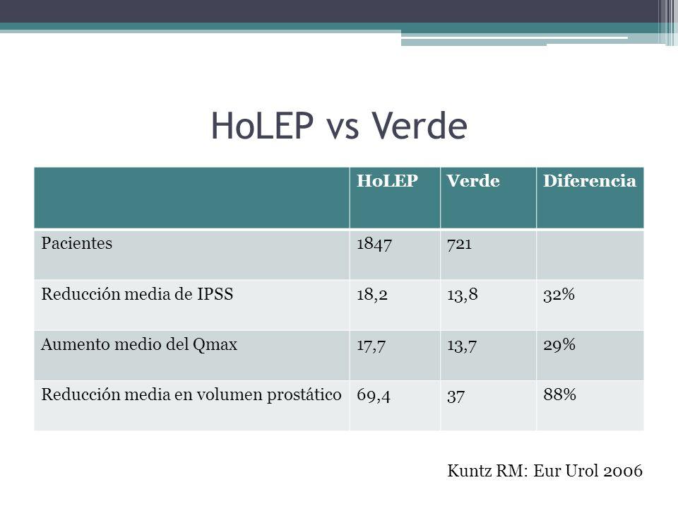 HoLEP vs Verde HoLEPVerdeDiferencia Pacientes1847721 Reducción media de IPSS18,213,832% Aumento medio del Qmax17,713,729% Reducción media en volumen prostático69,43788% Kuntz RM: Eur Urol 2006