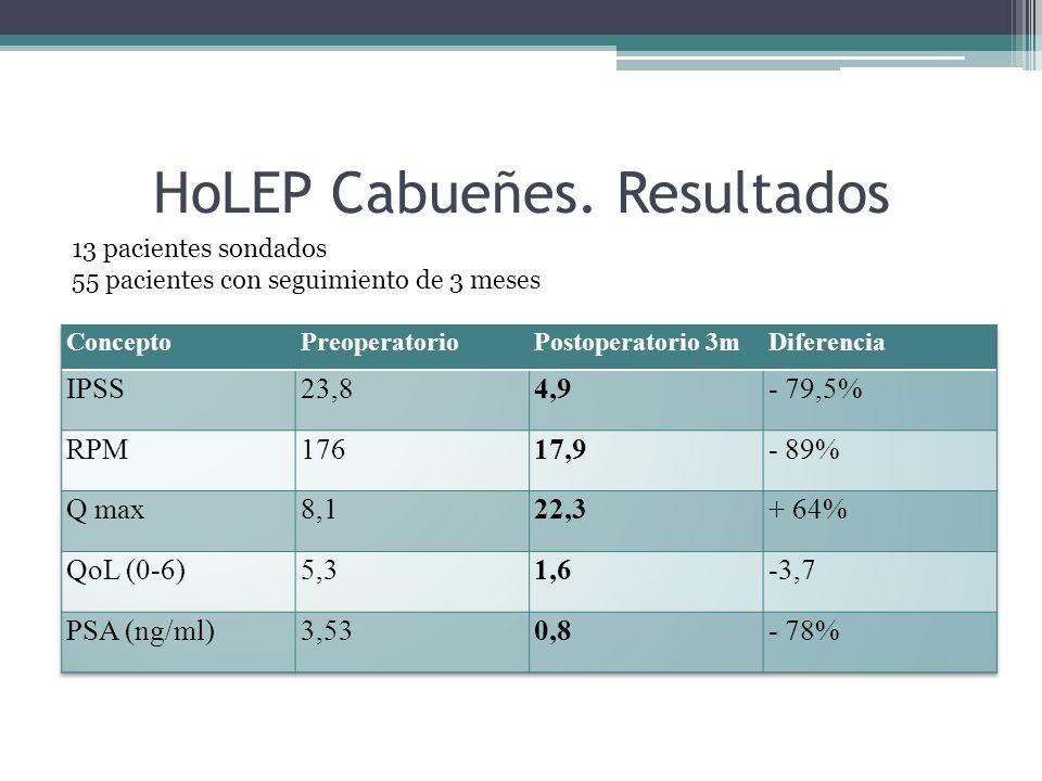 HoLEP Cabueñes. Resultados 13 pacientes sondados 55 pacientes con seguimiento de 3 meses