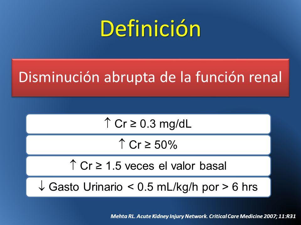 Definición Disminución abrupta de la función renal Cr 0.3 mg/dL Cr 50% Cr 1.5 veces el valor basal Gasto Urinario 6 hrs Mehta RL. Acute Kidney Injury
