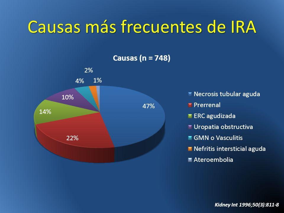 Causas más frecuentes de IRA Kidney Int 1996;50(3):811-8