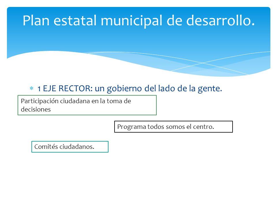 1 EJE RECTOR: un gobierno del lado de la gente. Plan estatal municipal de desarrollo. Participación ciudadana en la toma de decisiones Programa todos