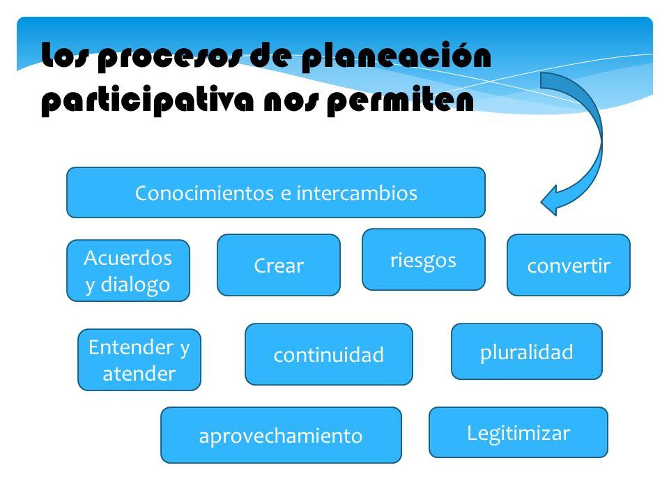 convertir aprovechamiento Legitimizar continuidad Acuerdos y dialogo Entender y atender riesgos Crear pluralidad Los procesos de planeación participat