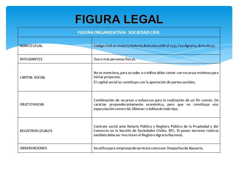 FIGURA ORGANIZATIVA: SOCIEDAD CIVIL MARCO LEGALCódigo Civil en materia federal, Artículos 2688 al 2735. Ley Agraria, Artículo 50. INTEGRANTESDos o más