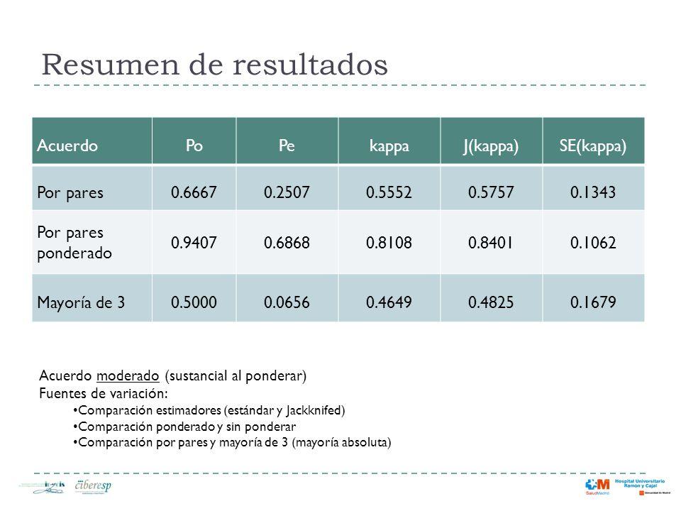 Resumen de resultados AcuerdoPoPekappaJ(kappa)SE(kappa) Por pares0.66670.25070.55520.57570.1343 Por pares ponderado 0.94070.68680.81080.84010.1062 May