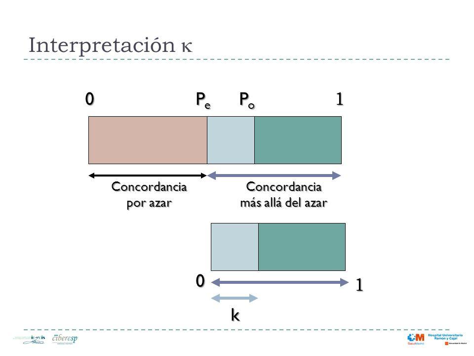 1 0 Interpretación 01 PoPoPoPo Concordancia más allá del azar k Concordancia por azar PePePePe