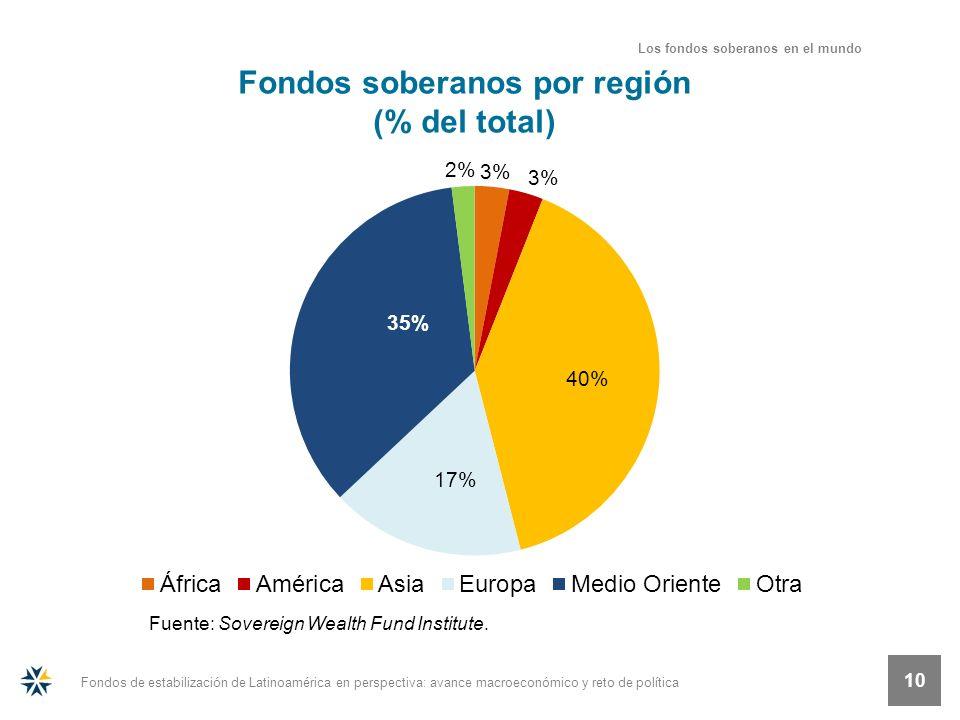 Fondos de estabilización de Latinoamérica en perspectiva: avance macroeconómico y reto de política 10 Fuente: Sovereign Wealth Fund Institute. Fondos