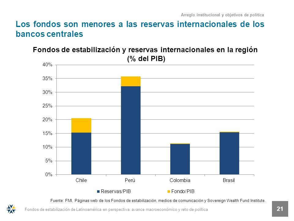 Fondos de estabilización de Latinoamérica en perspectiva: avance macroeconómico y reto de política 21 Los fondos son menores a las reservas internacio