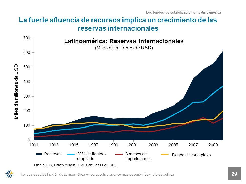 Fondos de estabilización de Latinoamérica en perspectiva: avance macroeconómico y reto de política 29 La fuerte afluencia de recursos implica un creci