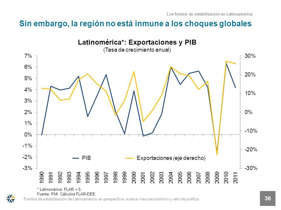 Fondos de estabilización de Latinoamérica en perspectiva: avance macroeconómico y reto de política 36 Sin embargo, la región no está inmune a los choq