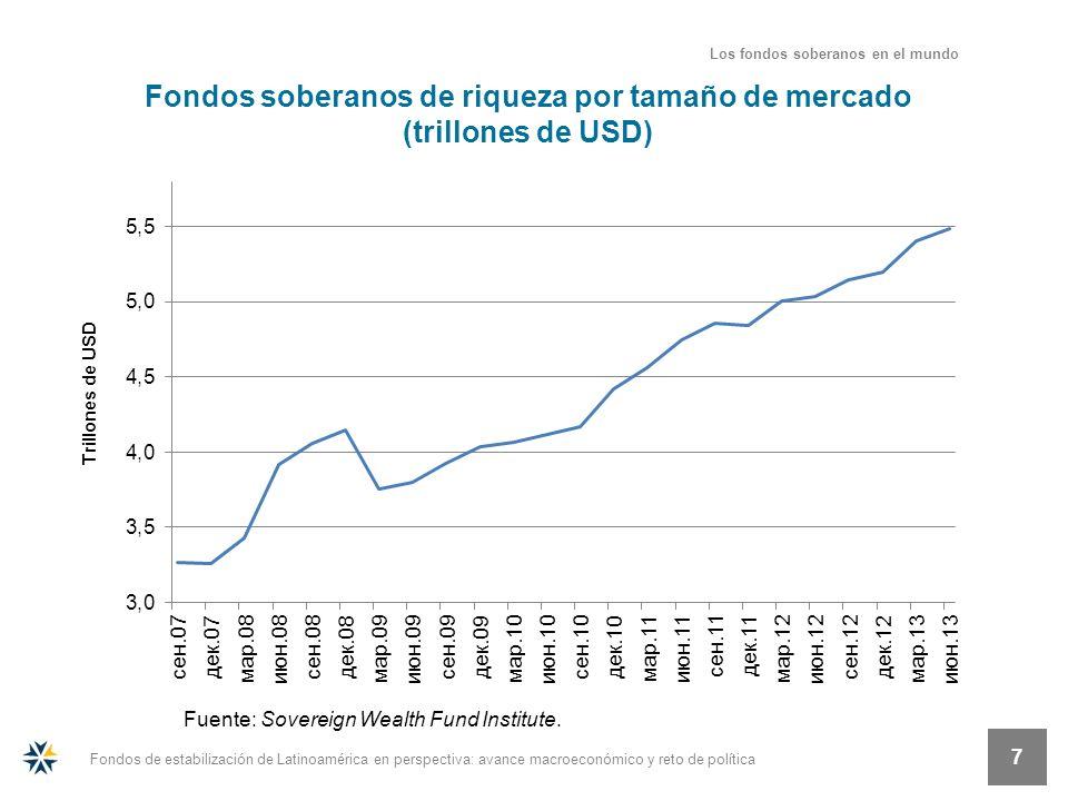 Fondos de estabilización de Latinoamérica en perspectiva: avance macroeconómico y reto de política 7 Fondos soberanos de riqueza por tamaño de mercado