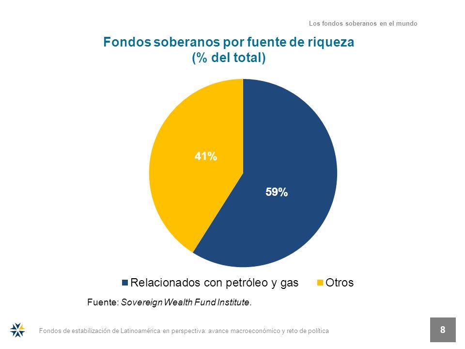 Fondos de estabilización de Latinoamérica en perspectiva: avance macroeconómico y reto de política 8 Fondos soberanos por fuente de riqueza (% del tot