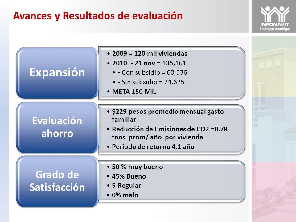 2009 = 120 mil viviendas 2010 - 21 nov = 135,161 - Con subsidio = 60,536 - Sin subsidio = 74,625 META 150 MIL Expansión $229 pesos promedio mensual ga
