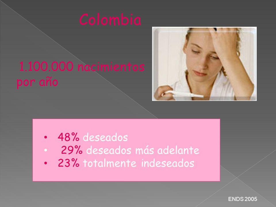 Colombia 1.100.000 nacimientos por año 48% deseados 29% deseados más adelante 23% totalmente indeseados ENDS 2005