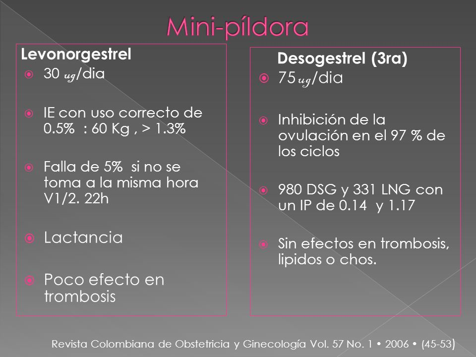 Levonorgestrel 30 ug /dia IE con uso correcto de 0.5% : 60 Kg, > 1.3% Falla de 5% si no se toma a la misma hora V1/2. 22h Lactancia Poco efecto en tro