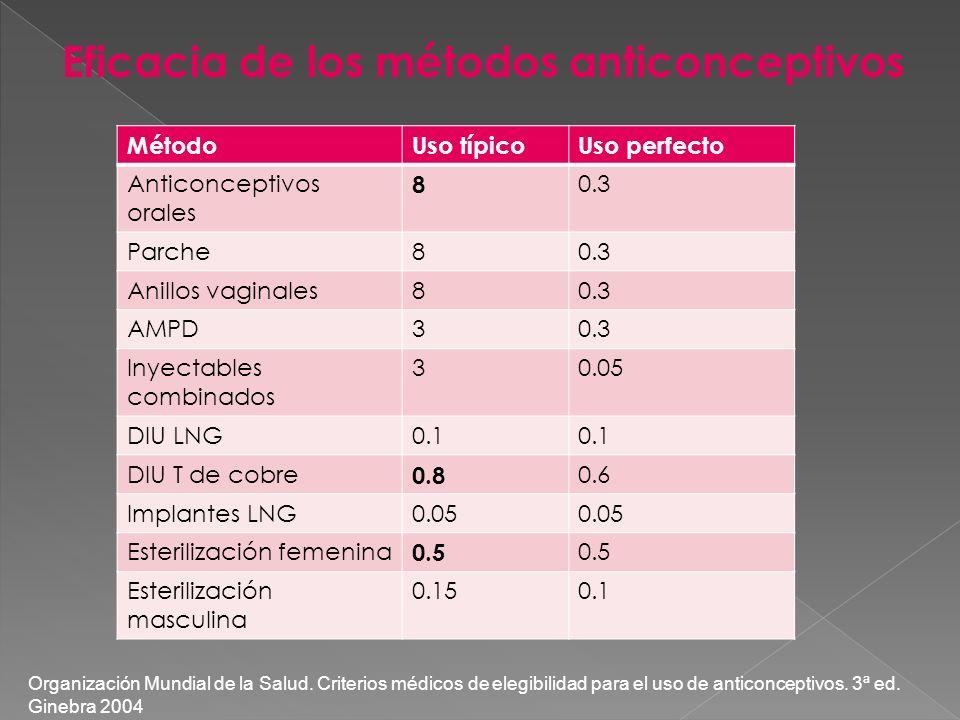 Eficacia de los métodos anticonceptivos MétodoUso típicoUso perfecto Anticonceptivos orales 8 0.3 Parche80.3 Anillos vaginales80.3 AMPD30.3 Inyectable