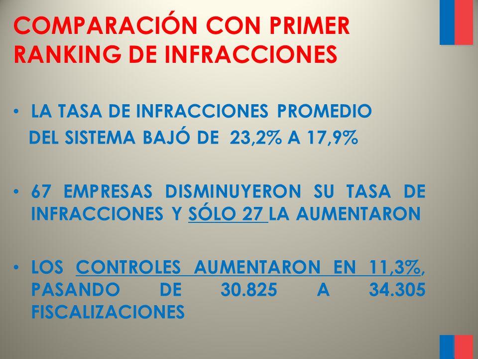 EMPRESAS CON MAYOR % DE INFRACCIONES RankingNombre empresa % de infracciones Tamaño flota 1 RUTA BUS 78 69,6% 17 2 COVALLE 63,6% 10 3 BUSES COLINA 50,0% 8 3 CRUZ DEL NORTE 50,0% 10 3 PULLMAN JANS 50,0% 7 4 PULLMAN SAN ANDRES 48,3% 25 5 INTERREGIONAL 46,7% 18 6 BUSES JIMENEZ 43,8% 7 7 GAMA BUS 43,4% 51 8 VIA COSTA 43,2% 12 9 BUSES FRONTERA DEL NORTE 42,9% 5 10 PULLMAN SURIBUS 42,1% 14 11 SALON RIOS DEL SUR 39,1% 14