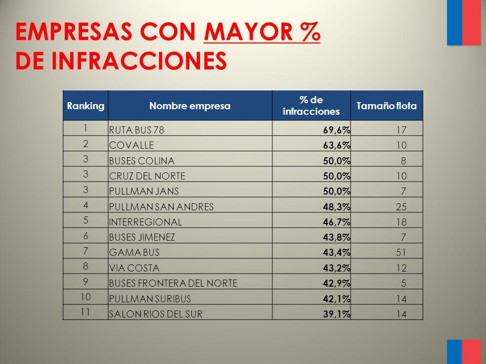 EMPRESAS CON MENOR % DE INFRACCIONES RankingNombre empresa% de infracciones Tamaño flota 82 ROMANI 4,7% 36 83 BUSES CUEVAS 4,5% 16 83 BUSES GGO 4,5% 9 84 TALCA-PARIS-LONDRES 3,8% 23 85 PULLMAN SUR 3,1% 36 86 BUSES JM 2,9% 12 87 BUSES RUTA DEL SUR 2,6% 3 88 EME BUS 1,9% 61 89 JOMACA 0,0% 2 89 BUSES NORTE GRANDE 0,0% 1 89 TERRATUR 0,0% 1 89 TRANSAUSTRAL BUS 0,0% 4 89 TURIBUS LTDA 0,0% 8