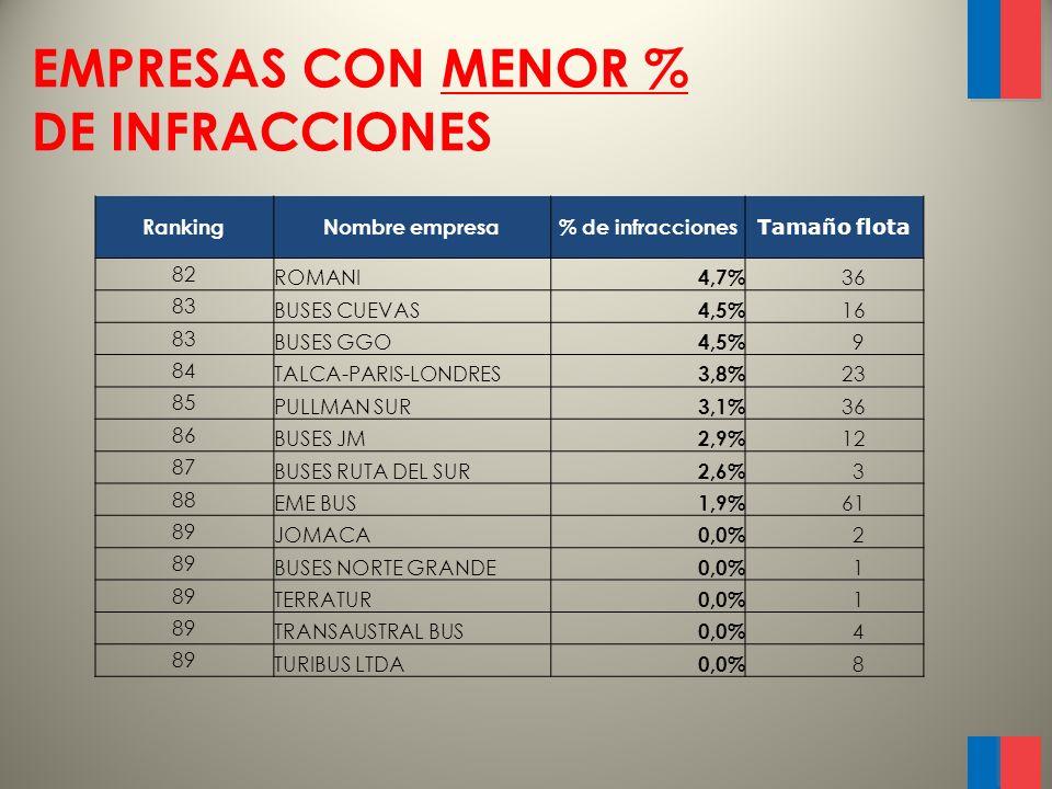 EMPRESAS CON MAYOR NÚMERO DE BUSES RankingNombre empresa Tamaño de flota % de infracciones 59 PULLMAN BUS 11329,9% 62 TUR BUS 9418,9% 55 CONDOR 14311,5% 21 PULLMAN DEL SUR 13325,0% 34 BUSES PALMIRA 11219,3% 29 LINEA AZUL 10521,8% 69 CRUZ DEL SUR 1007,4% 45 AHUMADA 9314,7% 47 BUSES EXPRESO NORTE TAC 9114,0% 63 BUSES NILAHUE 708,9% 79 LINATAL 635,3% 88 EME BUS 611,9% 40 JET SUR 5715,4%