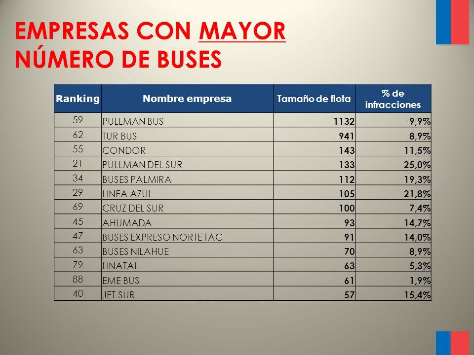 EMPRESAS CON MENOR NÚMERO DE BUSES RankingNombre empresaTamaño de flota % de infracciones 24 ELQUI BUS 623,8% 56 BUSES FIERRO 611,4% 60 FENIX PULLMAN INTERNACIONAL 69,8% 12 BUSES HORIZONTE 535,7% 9 BUSES FRONTERA DEL NORTE 542,9% 16 RUTA 5 431,6% 89 TRANSAUSTRAL BUS 40,0% 60 BUSES LOLOL 39,8% 72 INTERSUR 37,0% 87 BUSES RUTA DEL SUR 32,6% 89 JOMACA 20,0% 89 BUSES NORTE GRANDE 10,0% 89 TERRATUR 10,0%