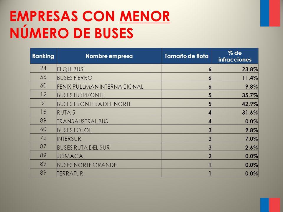 EMPRESAS CON MENOR NÚMERO DE BUSES RankingNombre empresaTamaño de flota % de infracciones 24 ELQUI BUS 623,8% 56 BUSES FIERRO 611,4% 60 FENIX PULLMAN