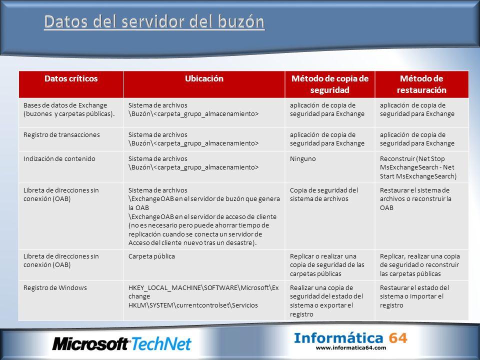 Datos críticosUbicaciónMétodo de copia de seguridad Método de restauración Bases de datos de Exchange (buzones y carpetas públicas). Sistema de archiv