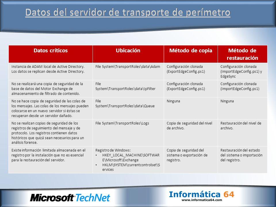 Datos críticosUbicaciónMétodo de copiaMétodo de restauración Instancia de ADAM local de Active Directory. Los datos se replican desde Active Directory