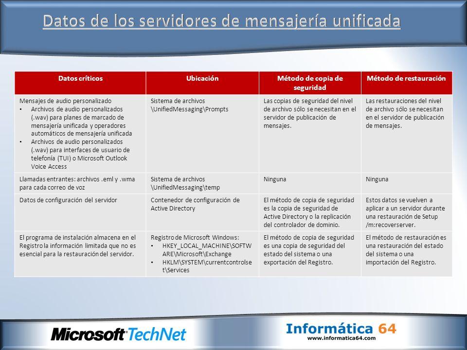 Datos críticosUbicaciónMétodo de copia de seguridad Método de restauración Mensajes de audio personalizado Archivos de audio personalizados (.wav) par