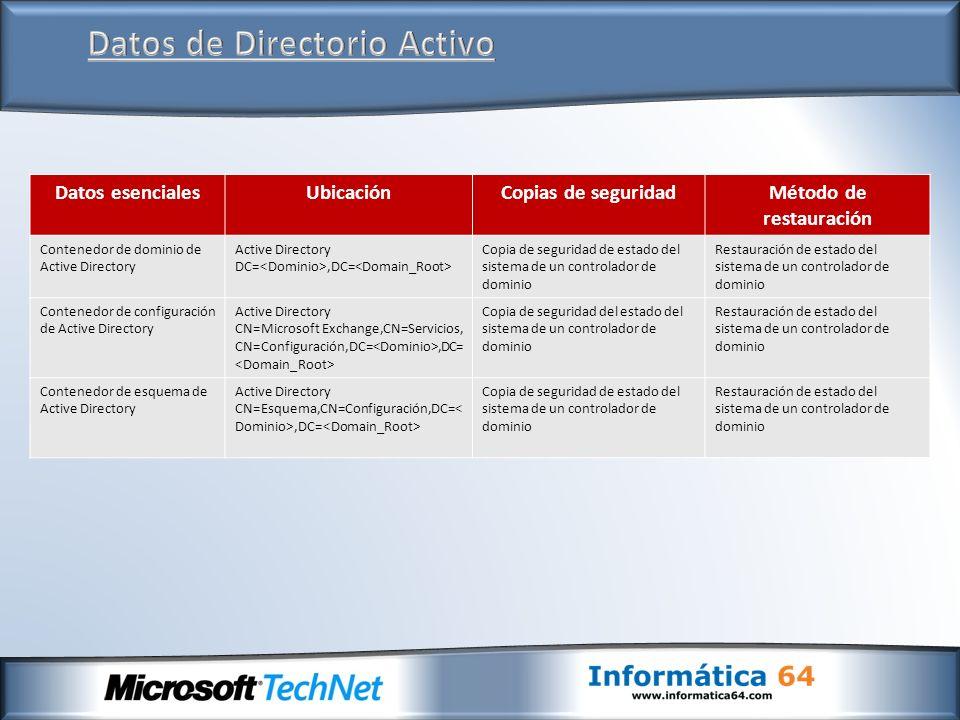Datos esencialesUbicaciónCopias de seguridadMétodo de restauración Contenedor de dominio de Active Directory Active Directory DC=,DC= Copia de segurid