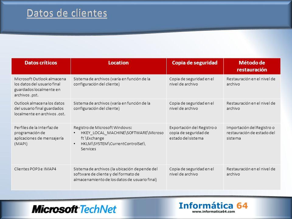 Datos críticosLocationCopia de seguridadMétodo de restauración Microsoft Outlook almacena los datos del usuario final guardados localmente en archivos