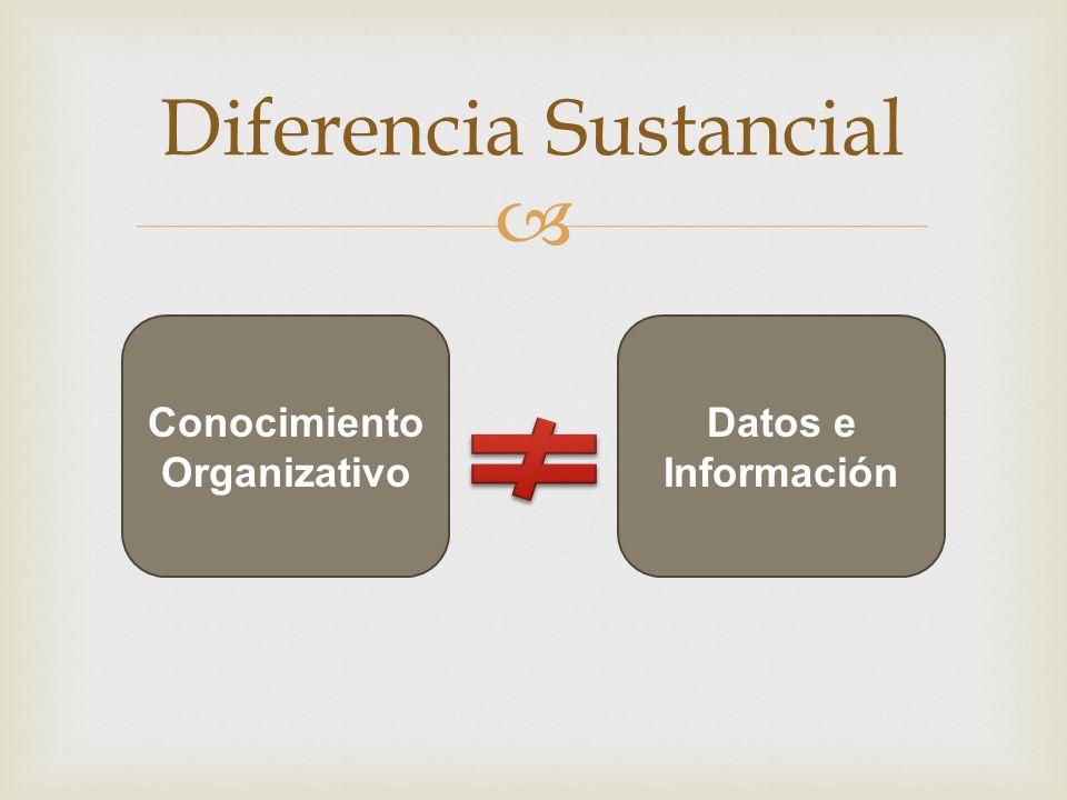 Diferencia Sustancial Conocimiento Organizativo Datos e Información