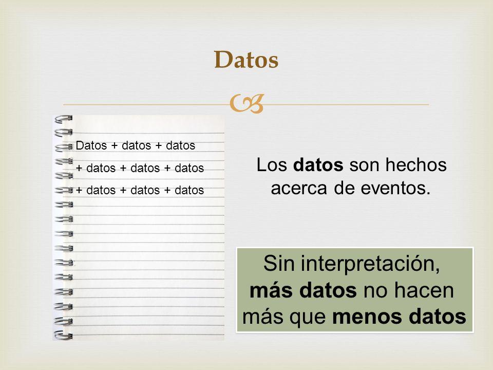 Datos Datos + datos + datos + datos + datos + datos Sin interpretación, más datos no hacen más que menos datos Sin interpretación, más datos no hacen más que menos datos Los datos son hechos acerca de eventos.