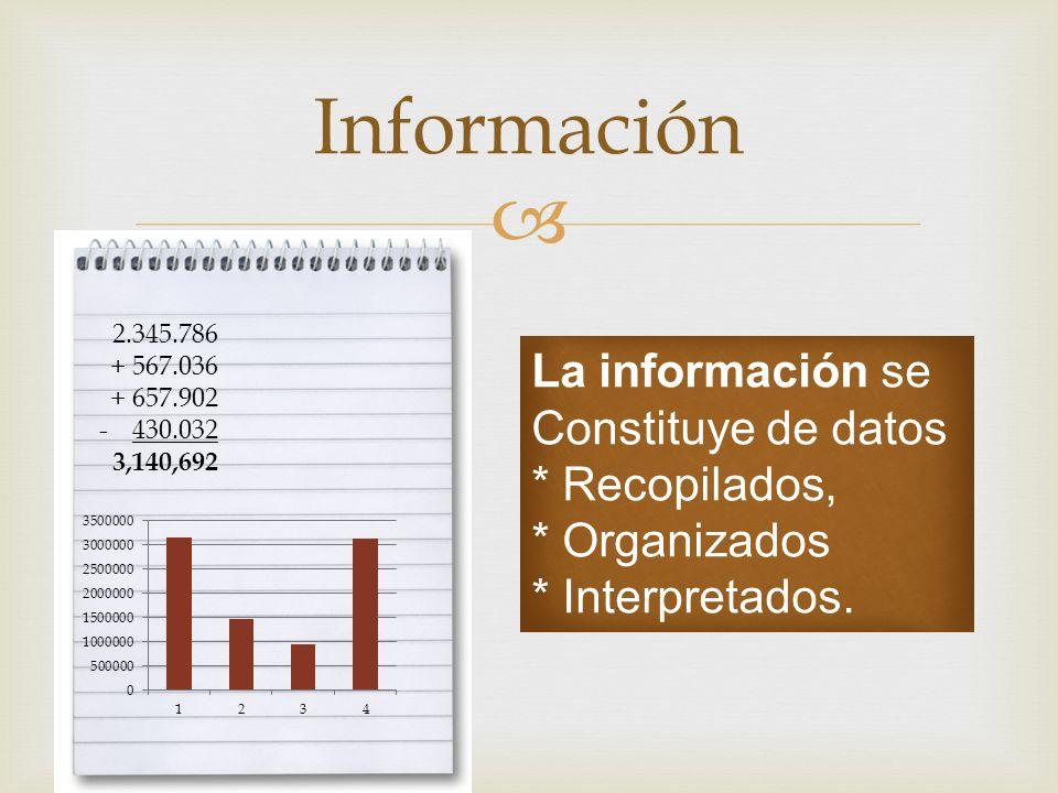Información 2.345.786 + 567.036 + 657.902 -430.032 3,140,692 La información se Constituye de datos * Recopilados, * Organizados * Interpretados.