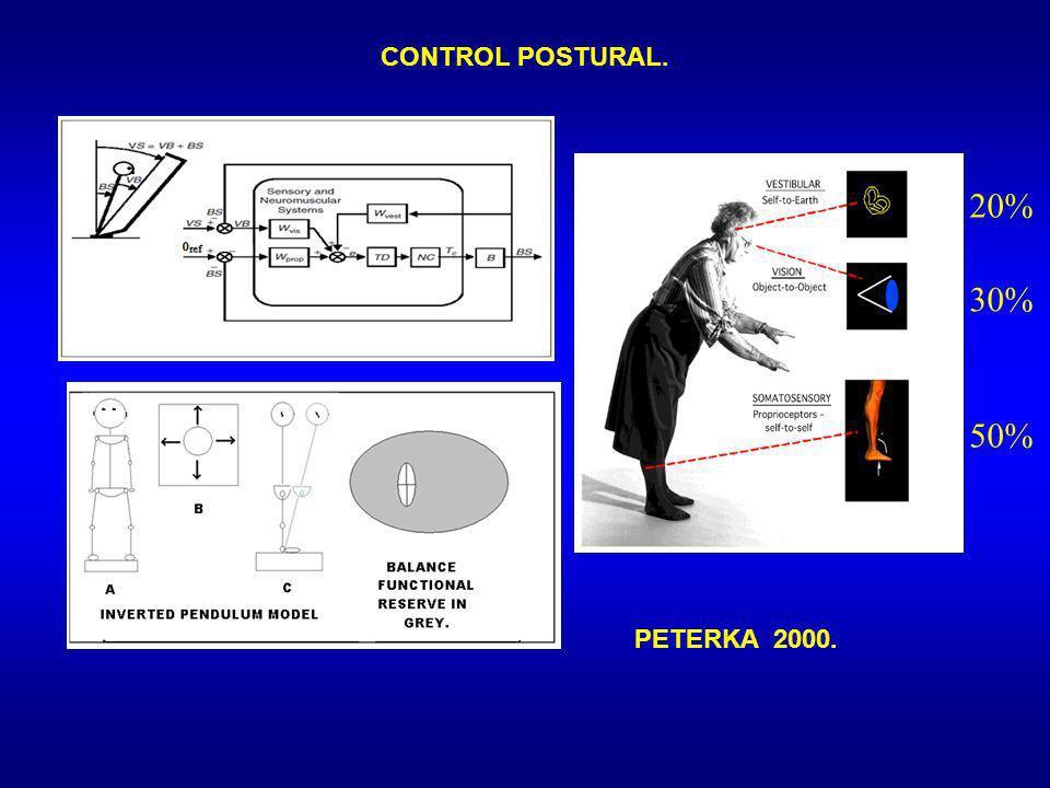 20% 30% 50% CONTROL POSTURAL. PETERKA 2000.