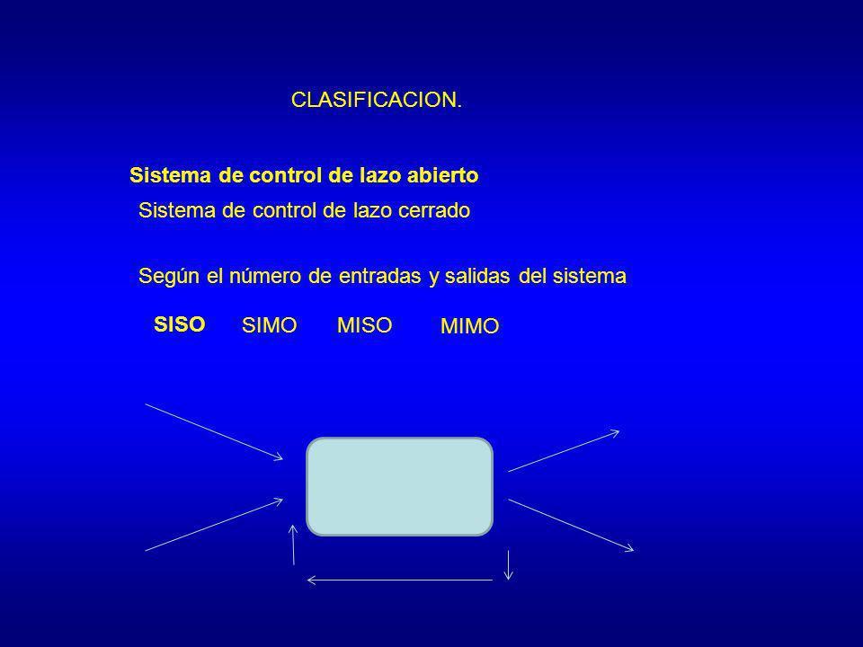 CLASIFICACION. Sistema de control de lazo abierto Sistema de control de lazo cerrado Según el número de entradas y salidas del sistema SISO SIMOMISO M