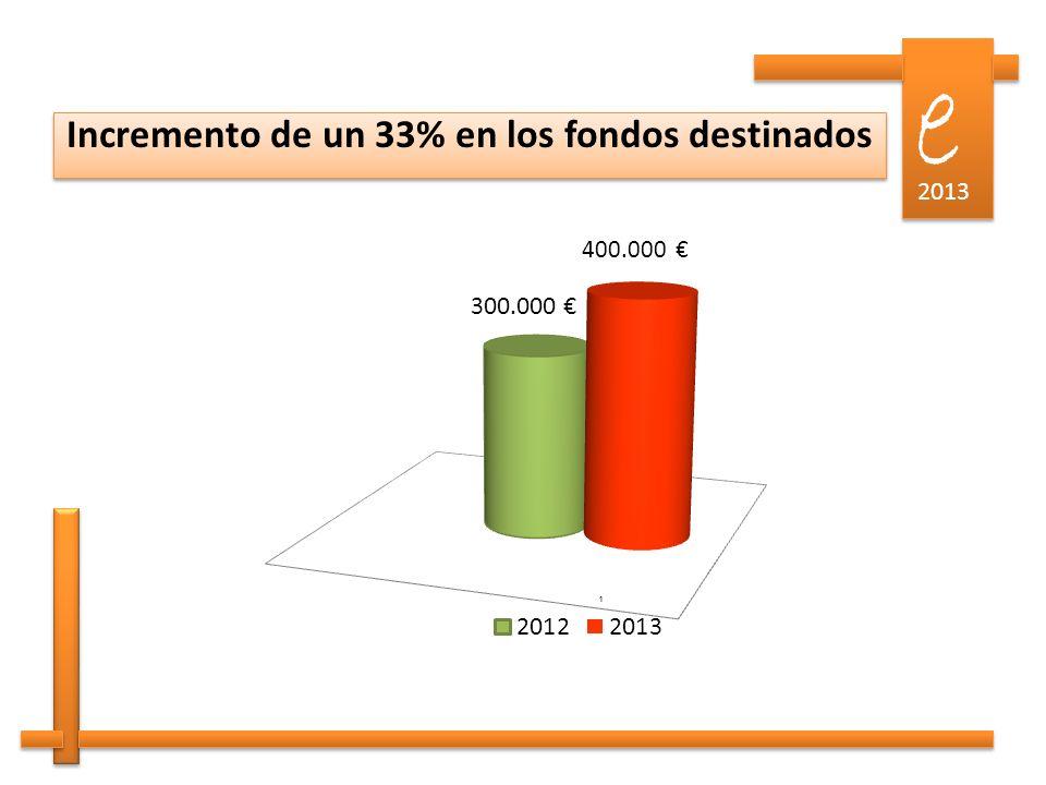e e 2013 Incremento de un 33% en los fondos destinados