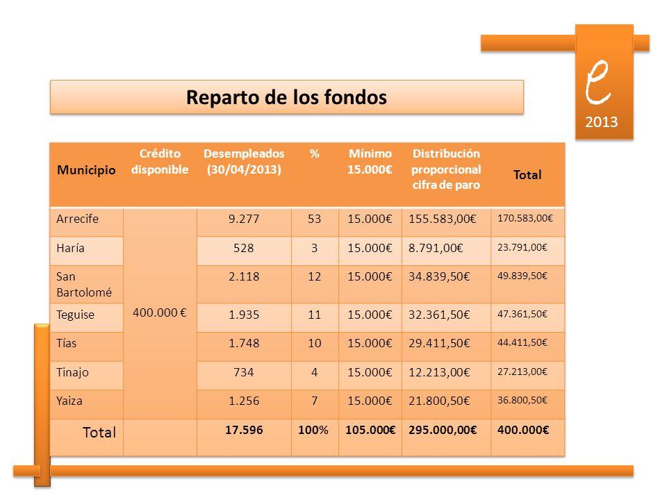 e e 2013 Reparto de los fondos