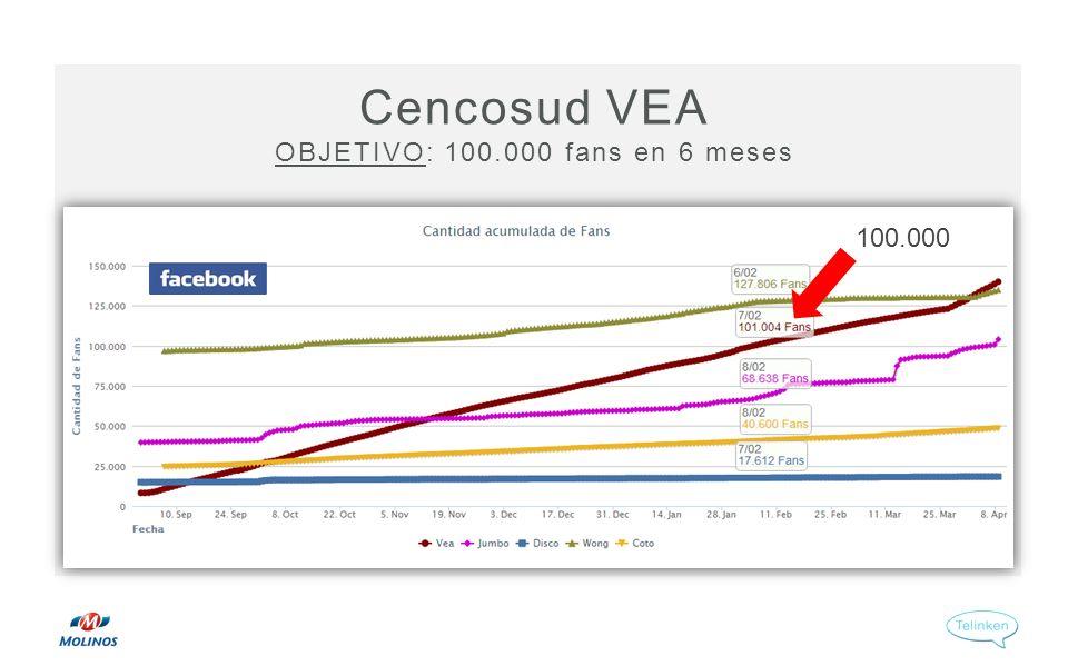 Cencosud VEA OBJETIVO: 100.000 fans en 6 meses 100.000