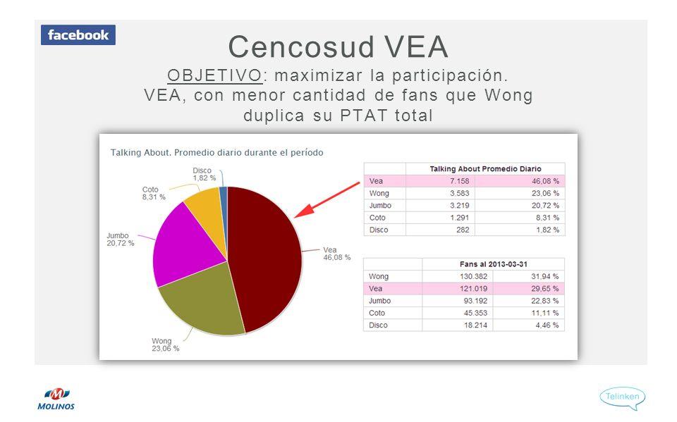 Cencosud VEA OBJETIVO: maximizar la participación.