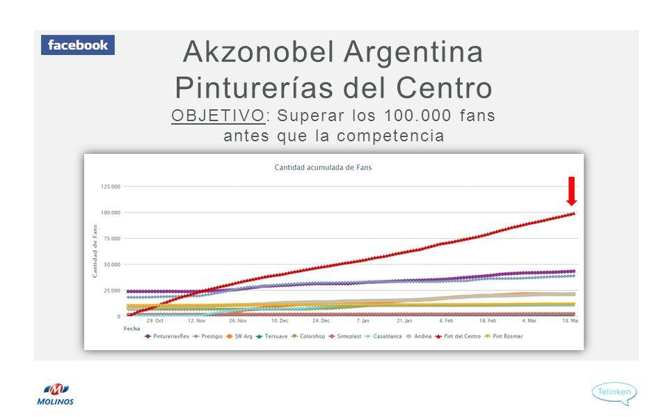 Akzonobel Argentina Pinturerías del Centro OBJETIVO: Superar los 100.000 fans antes que la competencia