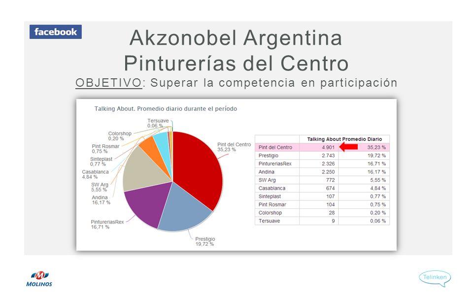 Akzonobel Argentina Pinturerías del Centro OBJETIVO: Superar la competencia en participación