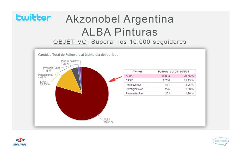 Akzonobel Argentina ALBA Pinturas OBJETIVO: Superar los 10.000 seguidores