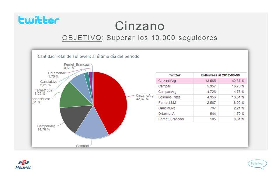 Cinzano OBJETIVO: Superar los 10.000 seguidores