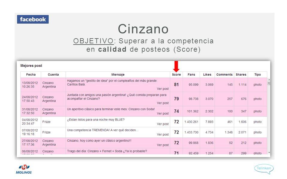 Cinzano OBJETIVO: Superar a la competencia en calidad de posteos (Score)