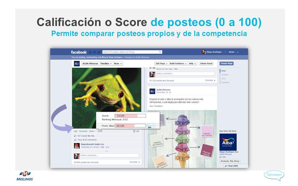 Calificación o Score de posteos (0 a 100) Permite comparar posteos propios y de la competencia