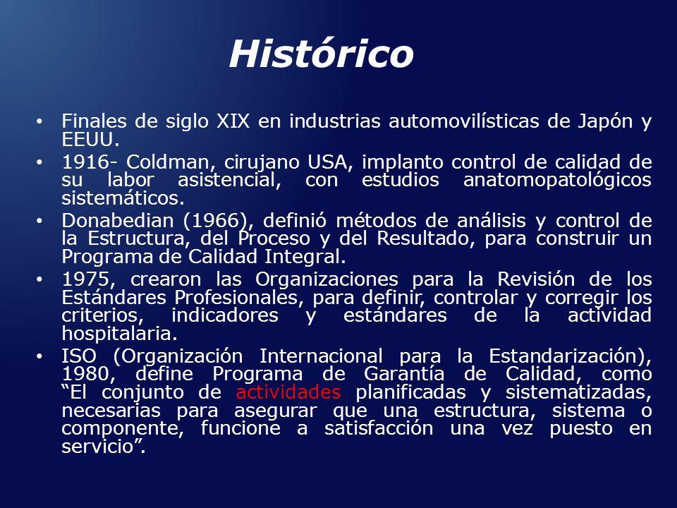 Histórico Finales de siglo XIX en industrias automovilísticas de Japón y EEUU. 1916- Coldman, cirujano USA, implanto control de calidad de su labor as