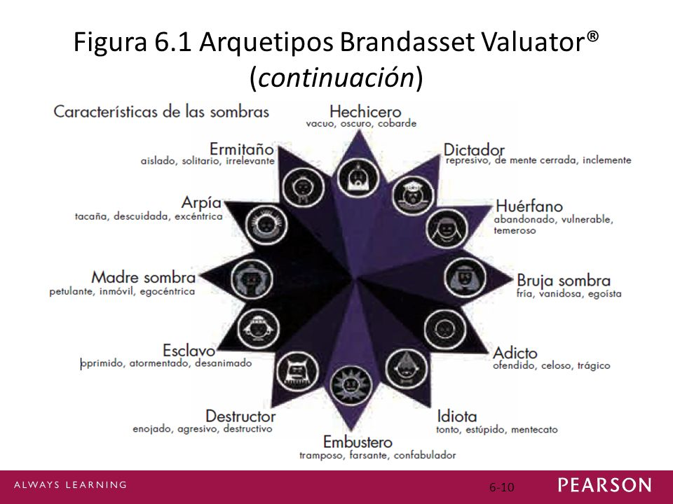 6-10 Figura 6.1 Arquetipos Brandasset Valuator® (continuación)