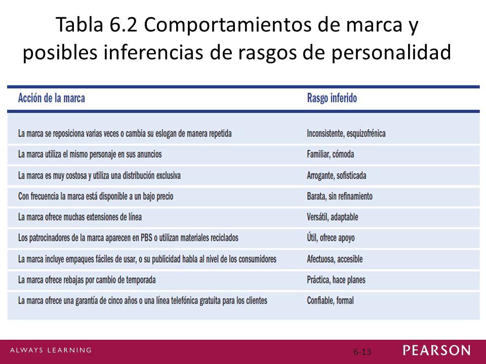 6-13 Tabla 6.2 Comportamientos de marca y posibles inferencias de rasgos de personalidad
