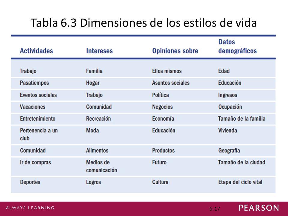 6-17 Tabla 6.3 Dimensiones de los estilos de vida