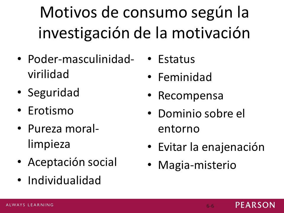 6-6 Motivos de consumo según la investigación de la motivación Poder-masculinidad- virilidad Seguridad Erotismo Pureza moral- limpieza Aceptación soci
